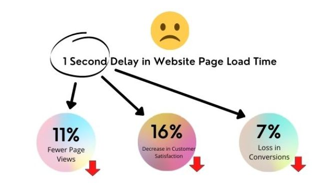 effect of website's page speed