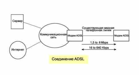 технологии ADSL линия