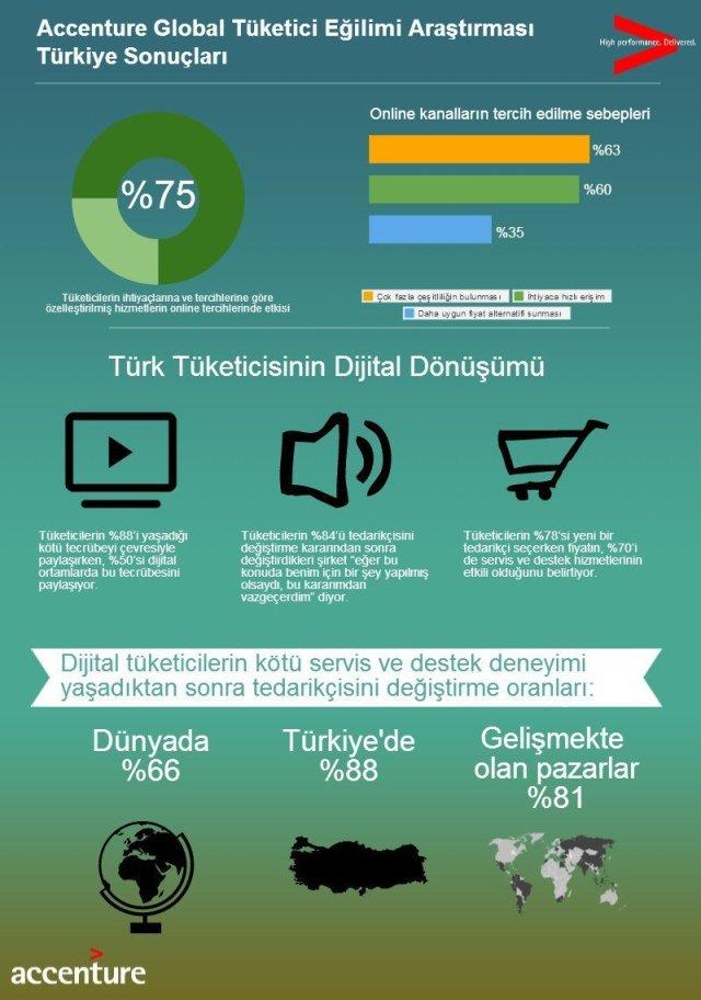 Accenture_Tüketici Eğilimi Araştırması_İnfografik