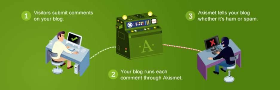 Akismet Best WordPress Plugin For Security