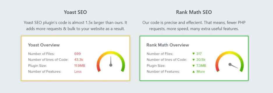Yoast SEO Rank math Comparison