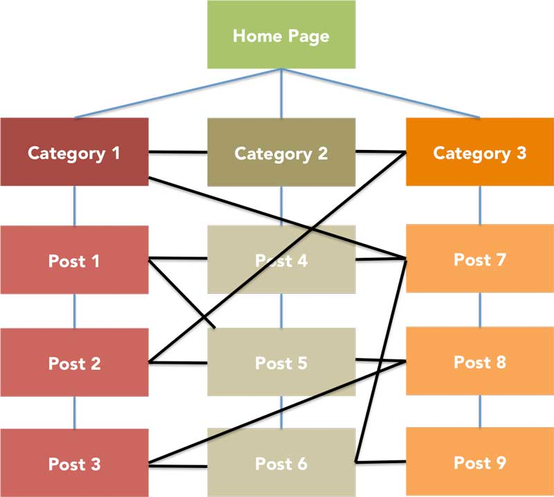 Internal Link Structure for Blogs