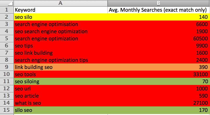 keyword-excel-seo-competition
