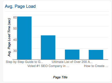 seo-page-speed-report