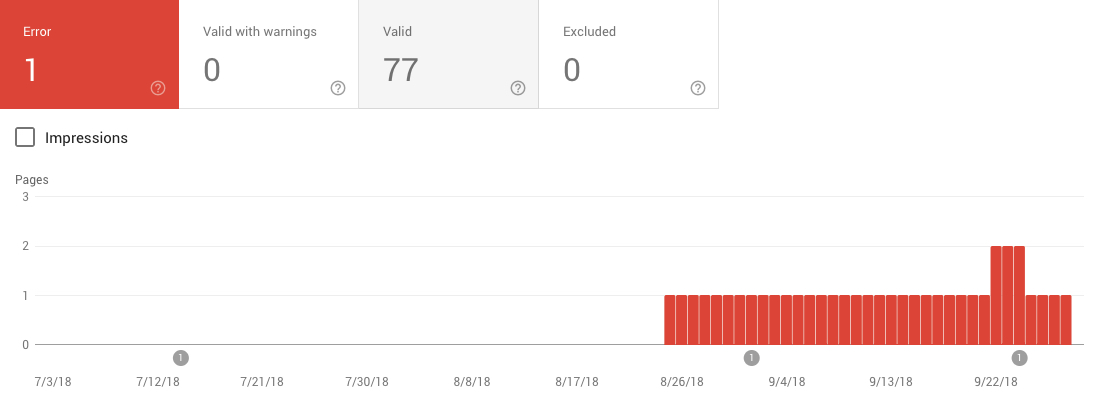check indexation in google search console