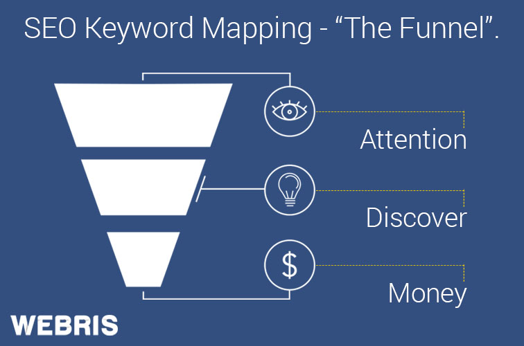 the seo keyword funnel