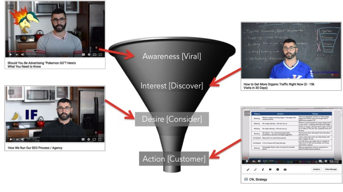 YouTube Funnel 2