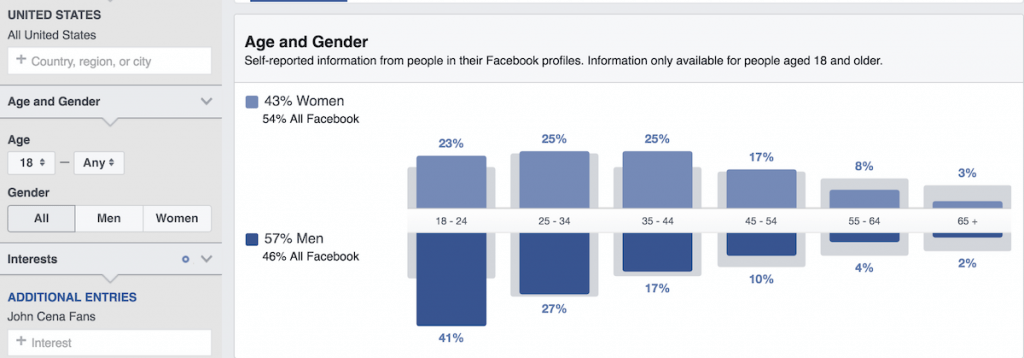 Using Facebook Audience Insights