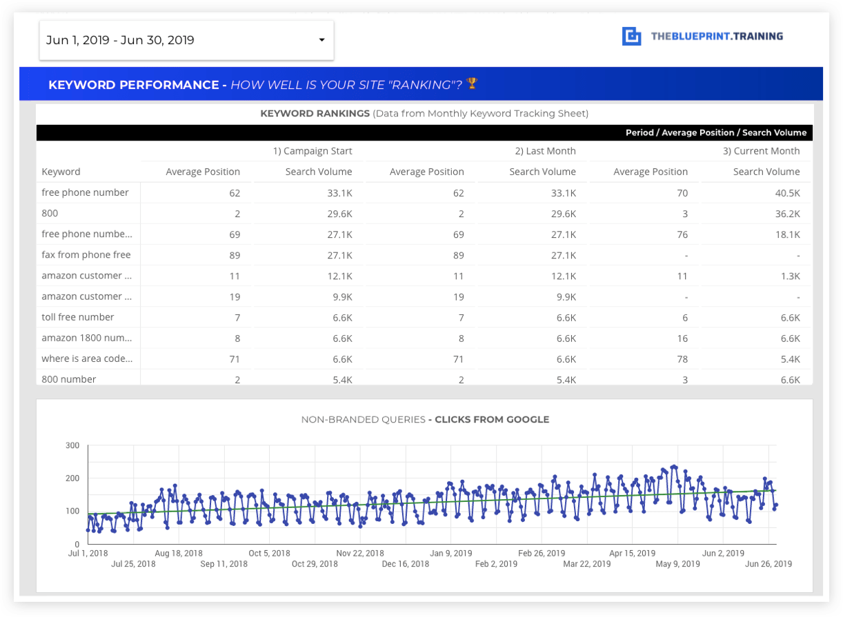 keyword performance report