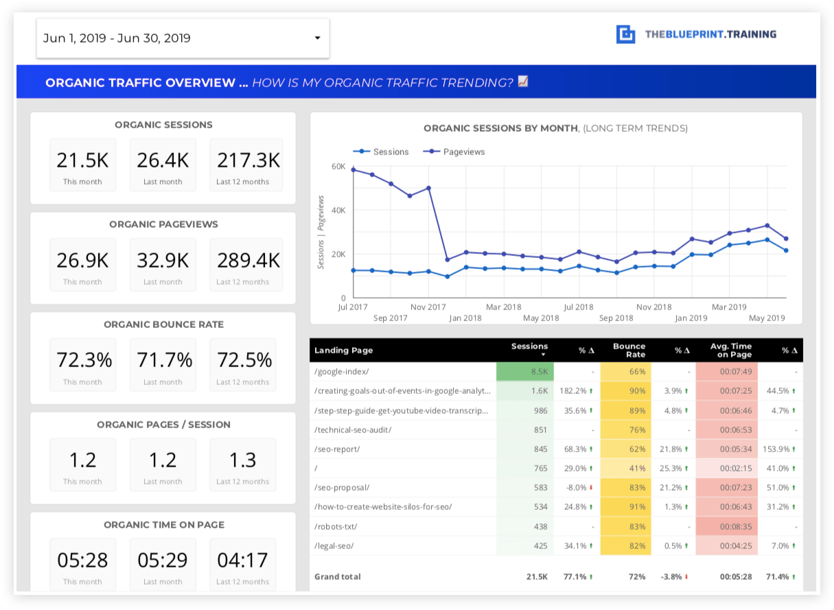 organic dashboard trends