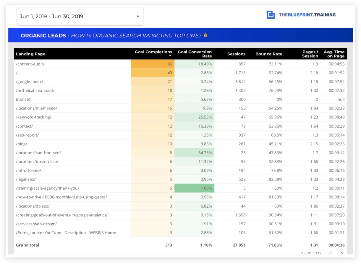 15 Free SEO Report Templates - Use Our Google Data Studio Dashboard