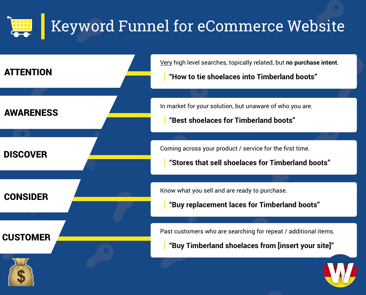 Keyword-funnel-ecommerce