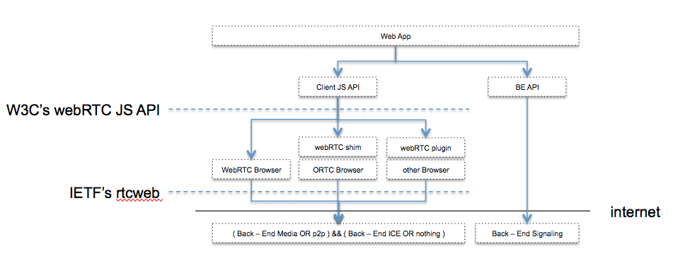 Lies, damned lies, and #webrtc statistics! | WebRTC by Dr Alex