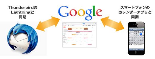 googleカレンダーと連携