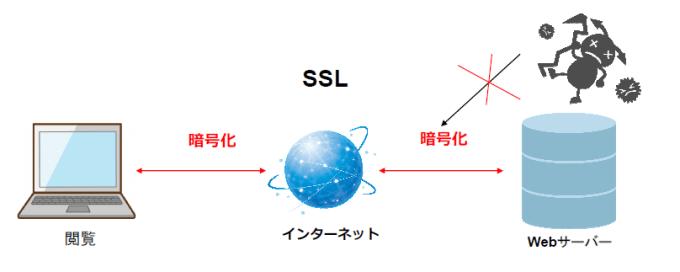 sslによるセキュリティ