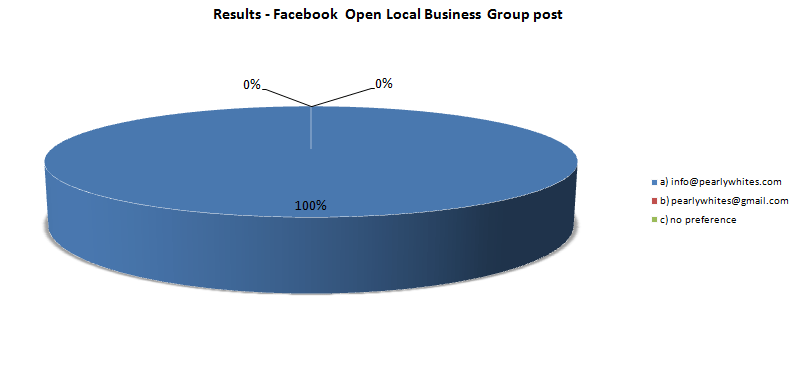 websideview- business emails facebook open local business group post