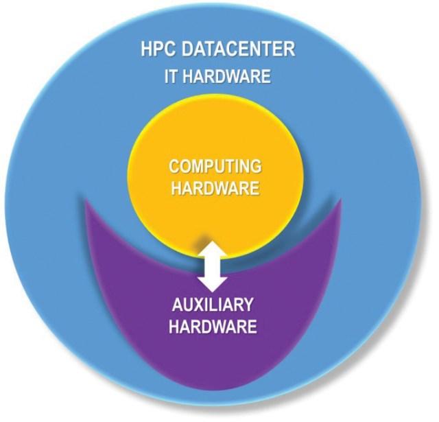Figure 1. Types of HPC data center IT equipment