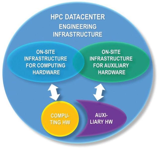 Figure 2. Generic HPC data center IT equipment and engineering infrastructure.