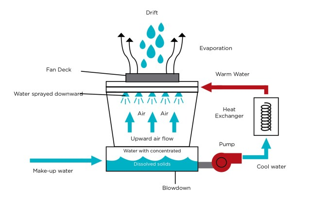 """Figure 2. Cooling towers """"consume"""" or lose water through evaporation, blow down, and drift."""