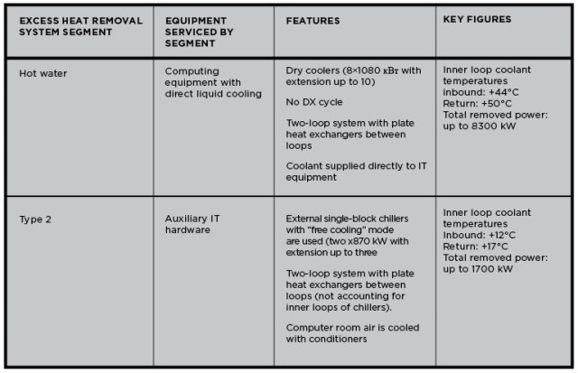 Table 2. Lomonosov makes use of a cooling system that consists of two independent segments, each of which is designed to meet the different requirements of the supercomputing and auxiliary IT equipment.