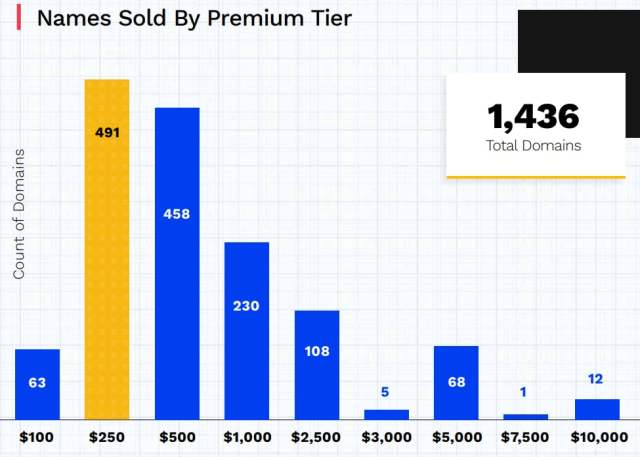 Chart showing number of Radix Premium domains sold by price level. The most common is $250