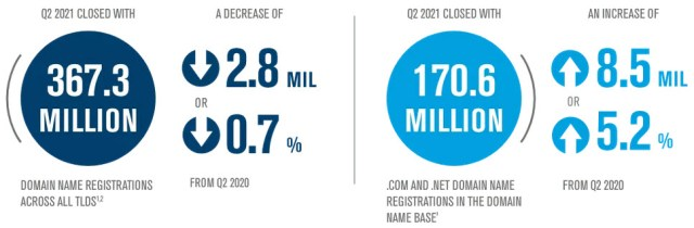 Q2 2021 closed with 367.3 million domain registrations (down 2.8 million year over year)