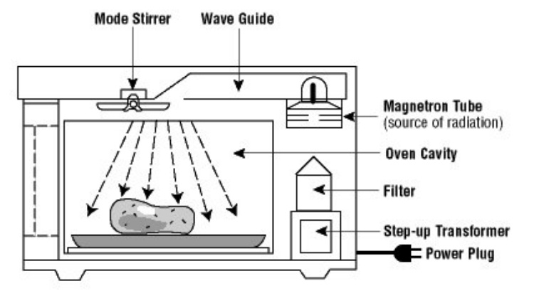 PARTS OF THE MICROWAVE OVEN