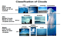 Printables. Types Of Clouds Worksheet. Mywcct Thousands of ...