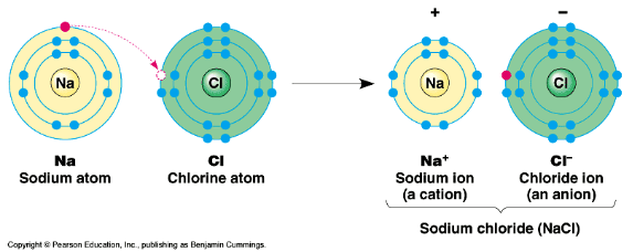 ionic bonding lewis dot diagram how a freezer works structures and bonds sas let s try another bond begin to draw the for both calcium chlorine shown below as you talk students
