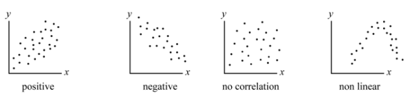 Linear Correlation SAS
