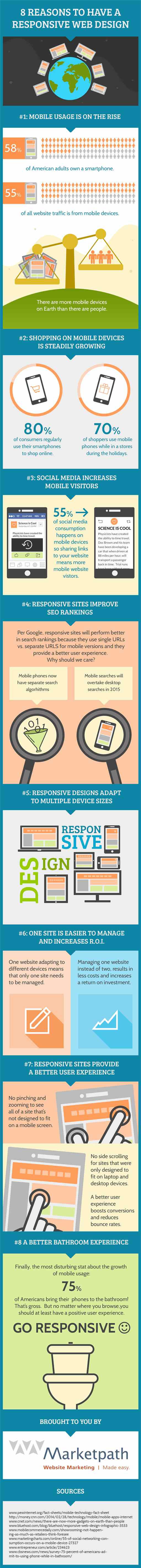 8 reasons to have responsive web design