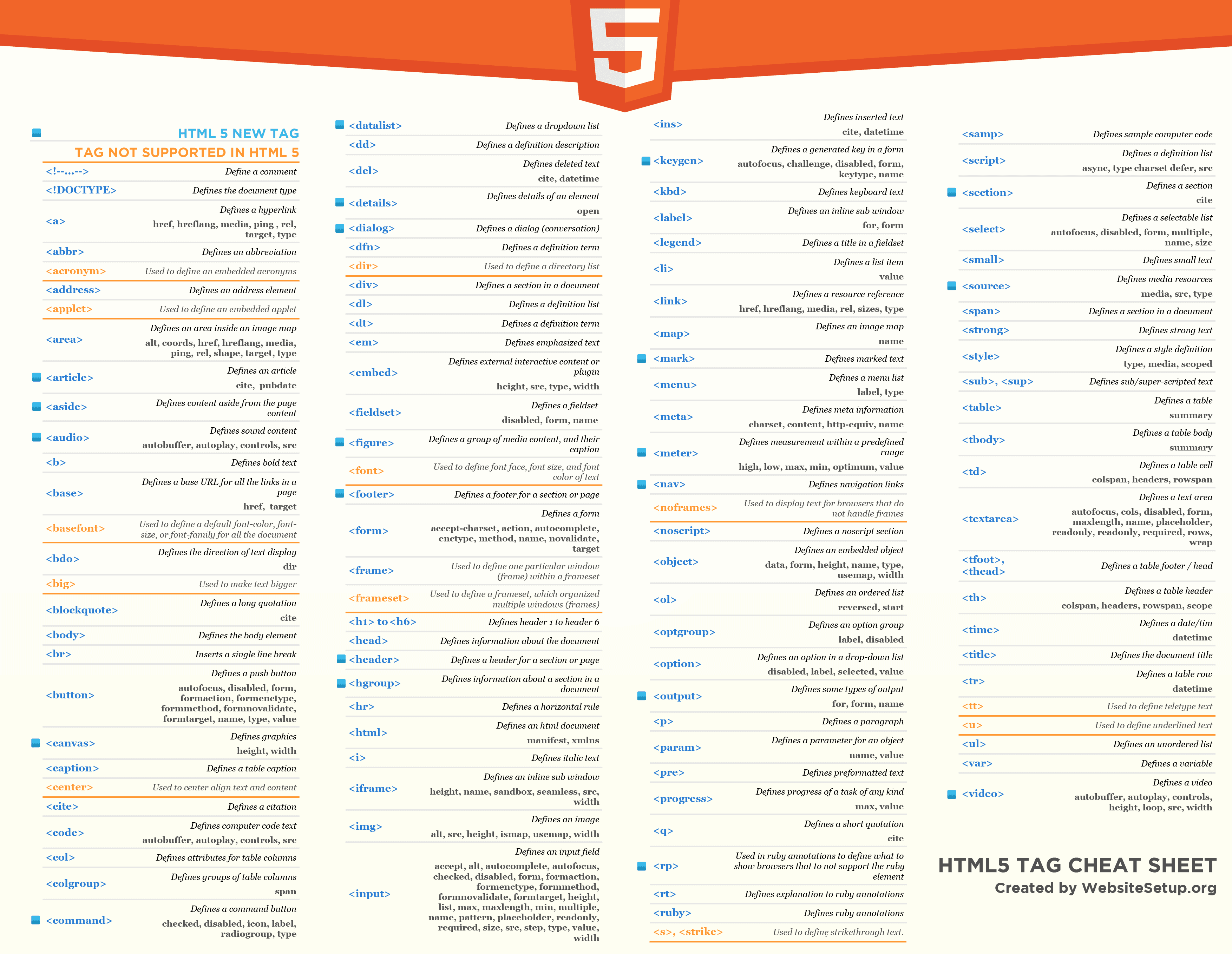 Html Cheat Sheet Updated With New Html5 Tags