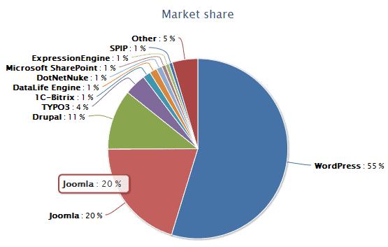 Part de marché du CMS