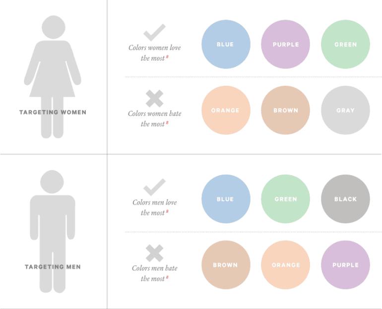 Color schemes - gender differences