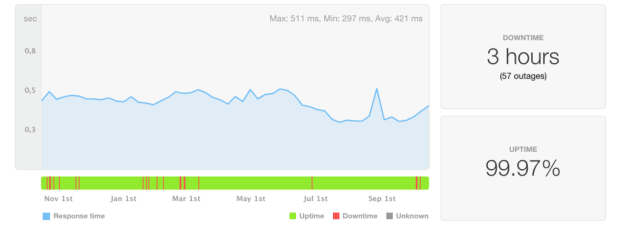 HostGator Cloud uptime and speed statistics