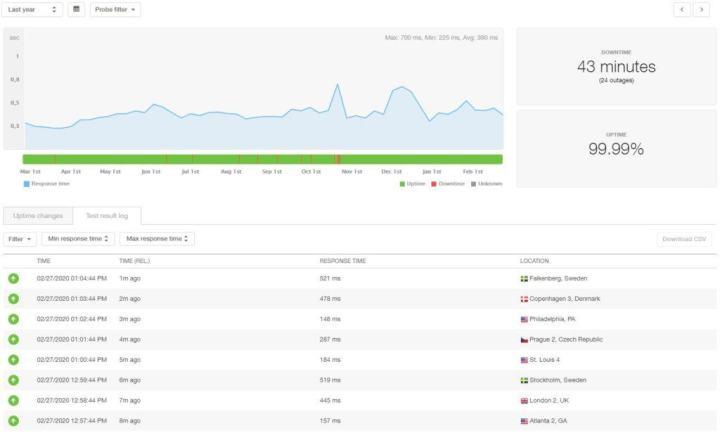 Bluehost 12 month statistics
