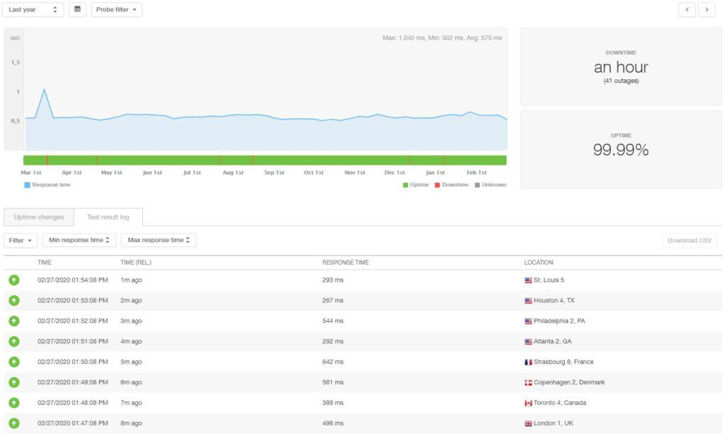 Site5 12 month statistics