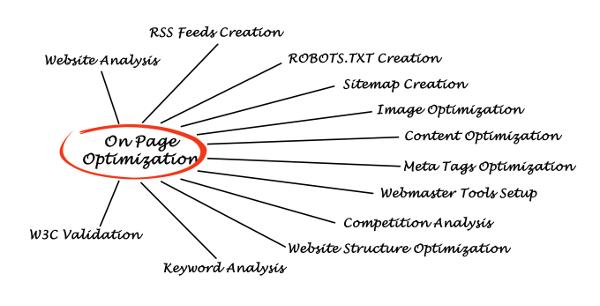 Few Basics About The Organic Search Engine Optimization