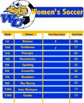 womenswebstersoccer