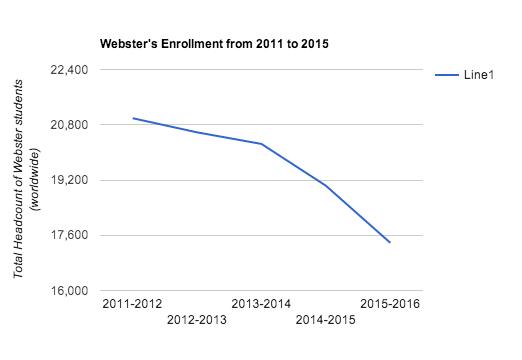 Enrollment Graph