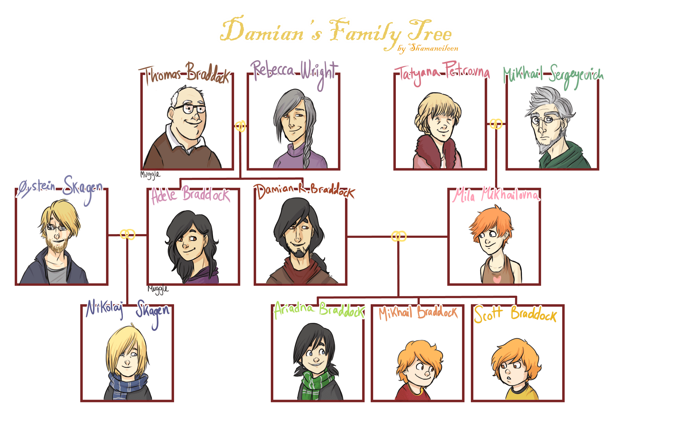 Cousins Clipart Family Chart Cousins Family Chart