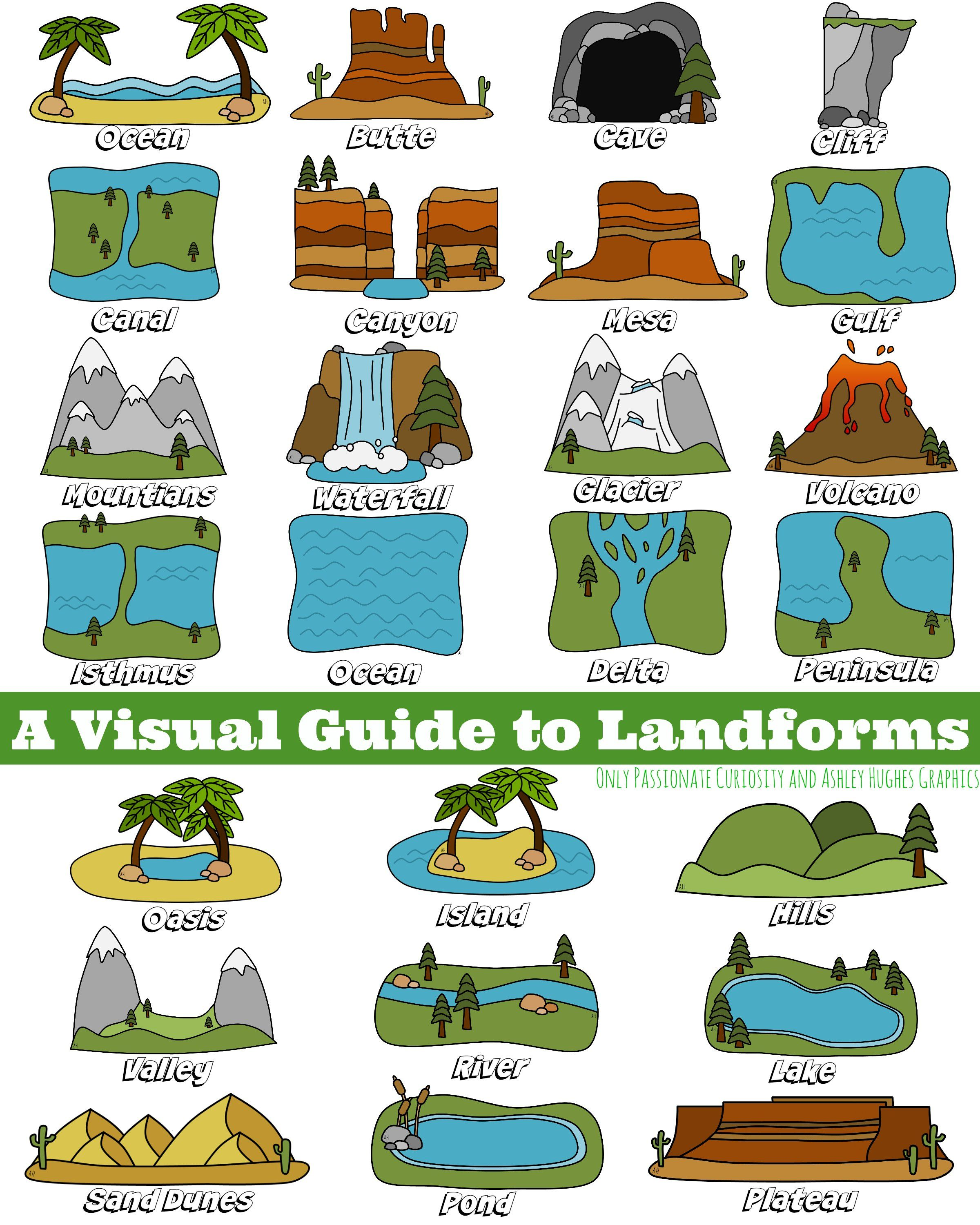 Geography Clipart Different Landform Geography Different