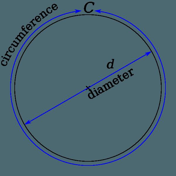 Geometry clipart circumference, Geometry circumference