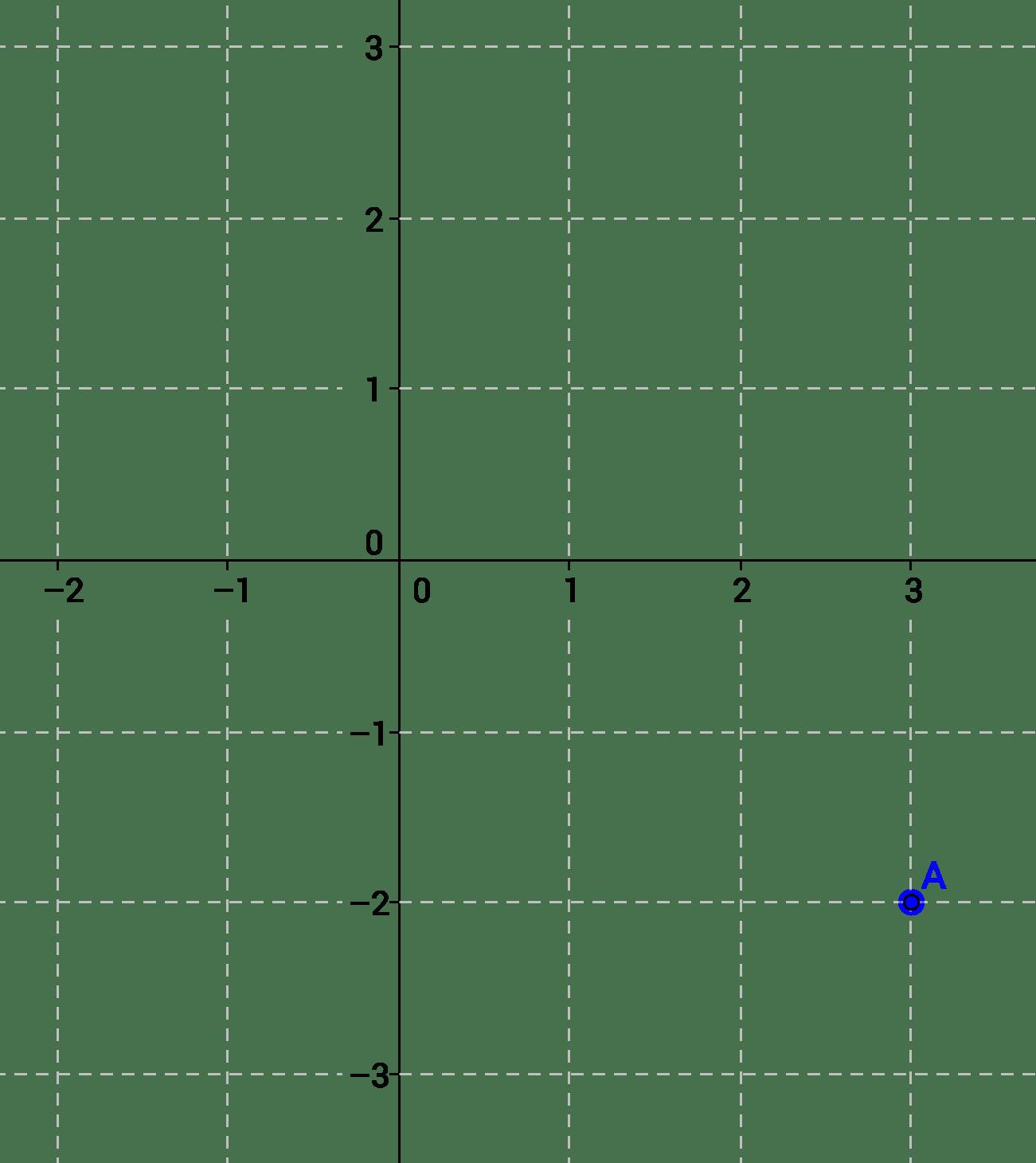 Graph Clipart 4 Quadrant Numbered Graph 4 Quadrant