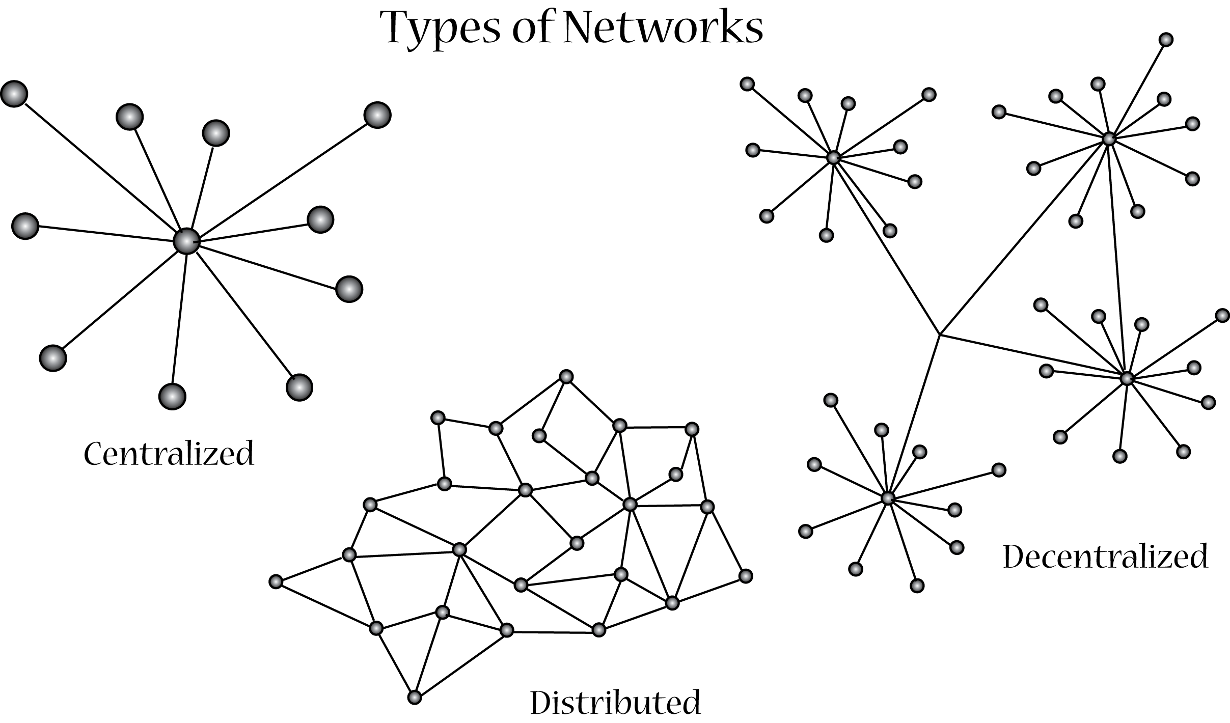 Network clipart centralization, Network centralization
