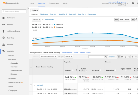 Campaign analytics in Google Analytics