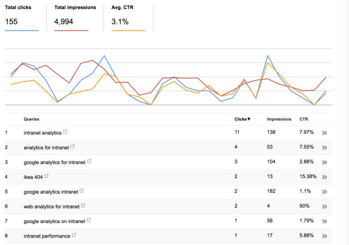Keyword analytics: Keywords used on search engines