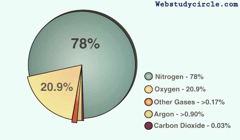 Gases in the environment