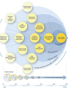 large diagram showing in conceptual form the whole web design process from initial beginnings also site development style guide rh webstyleguide