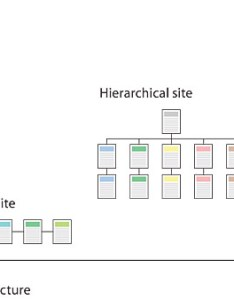 chart with left vertical axis representing increasing complexity and horizontal running also site structure web style guide rh webstyleguide